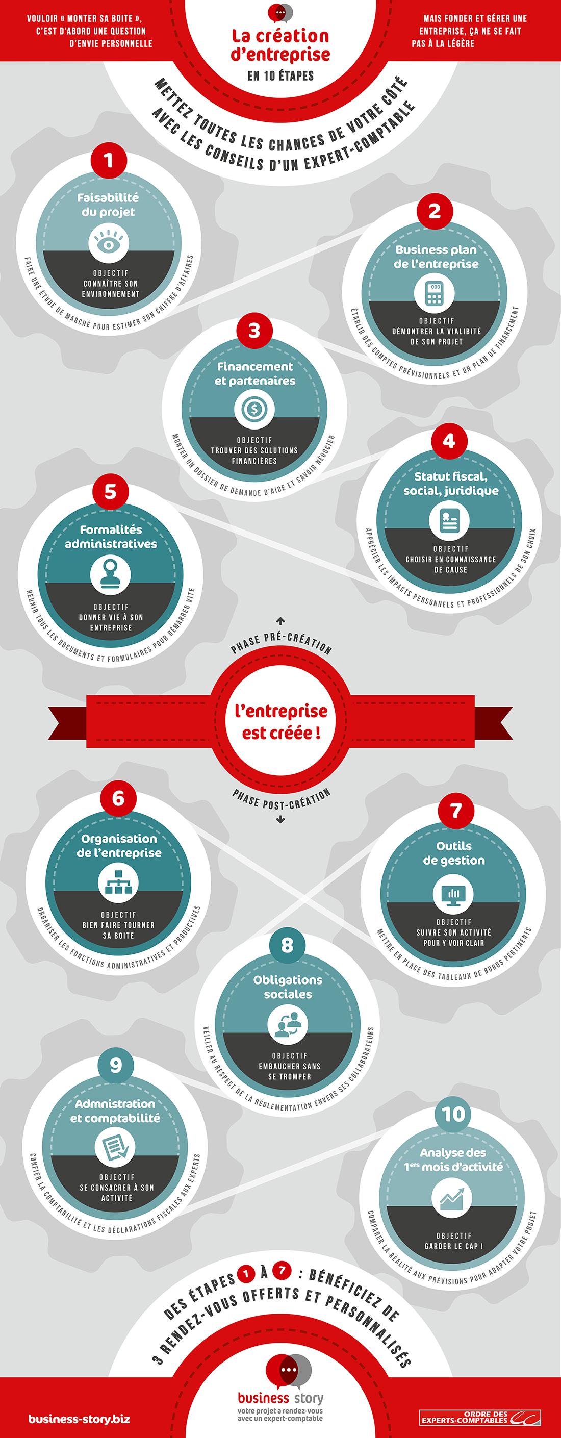 Business story cr ateur d 39 entreprise chef d 39 entreprise - Liste des cabinets d expertise comptable au senegal ...